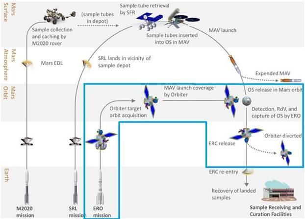 """GMV desempeña un papel clave en la misión a Marte """"Mars Sample Return"""""""