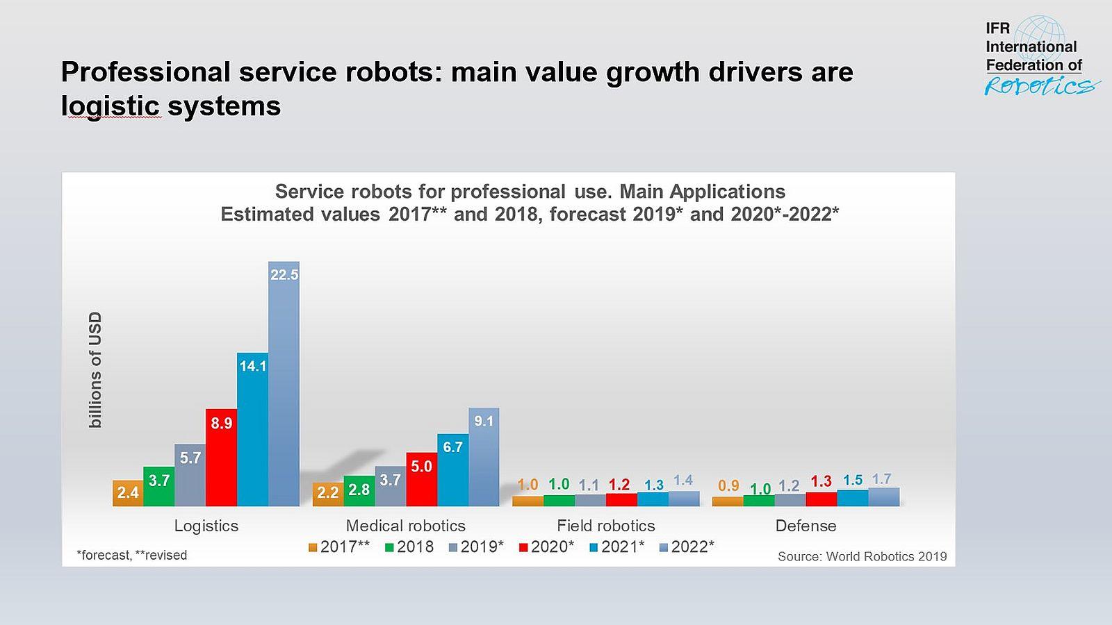 Crecimiento del mercado global de robots industriales y de servicio en 2018 según IFR