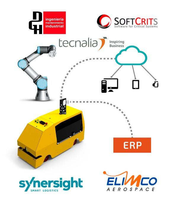 ROMOFLEX- ITC- 20181132 Plataforma Móvil Robotizada low-cost para preparación de pedidos de manera flexible y reconfigurable